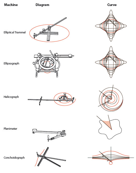 Selected drawing instruments for the construction of complex curves.